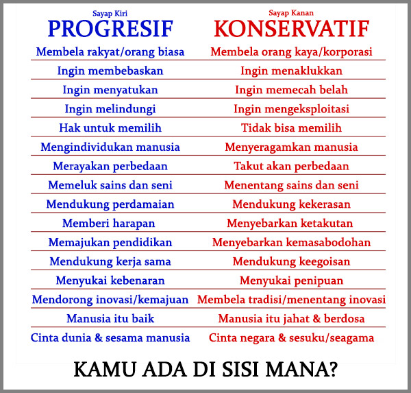 progresif-vs-konservatif